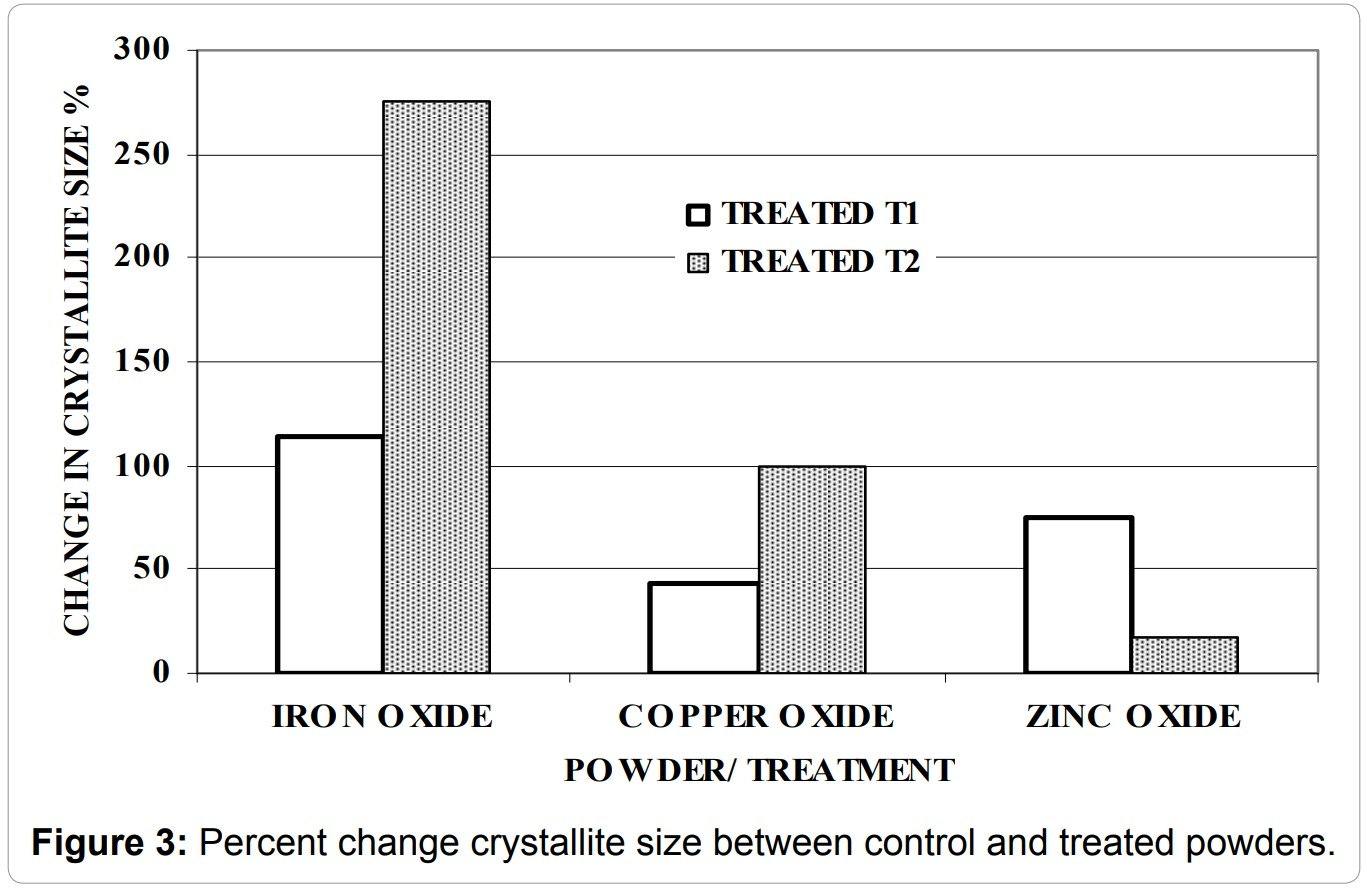 Studies of the Atomic and Crystalline Characteristics of Ceramic