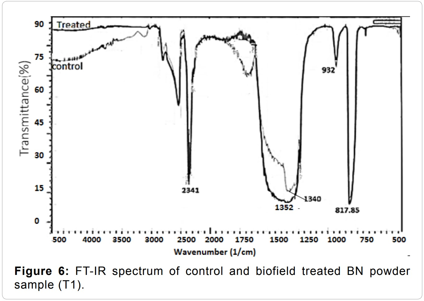 Influence of Biofield Treatment on Physical, Structural and Spectral