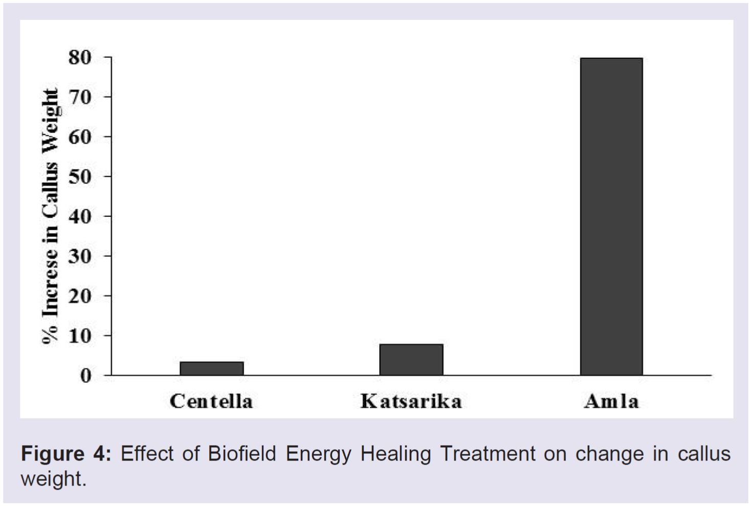 Impact of the Trivedi Effect®-Energy of Consciousness Healing on