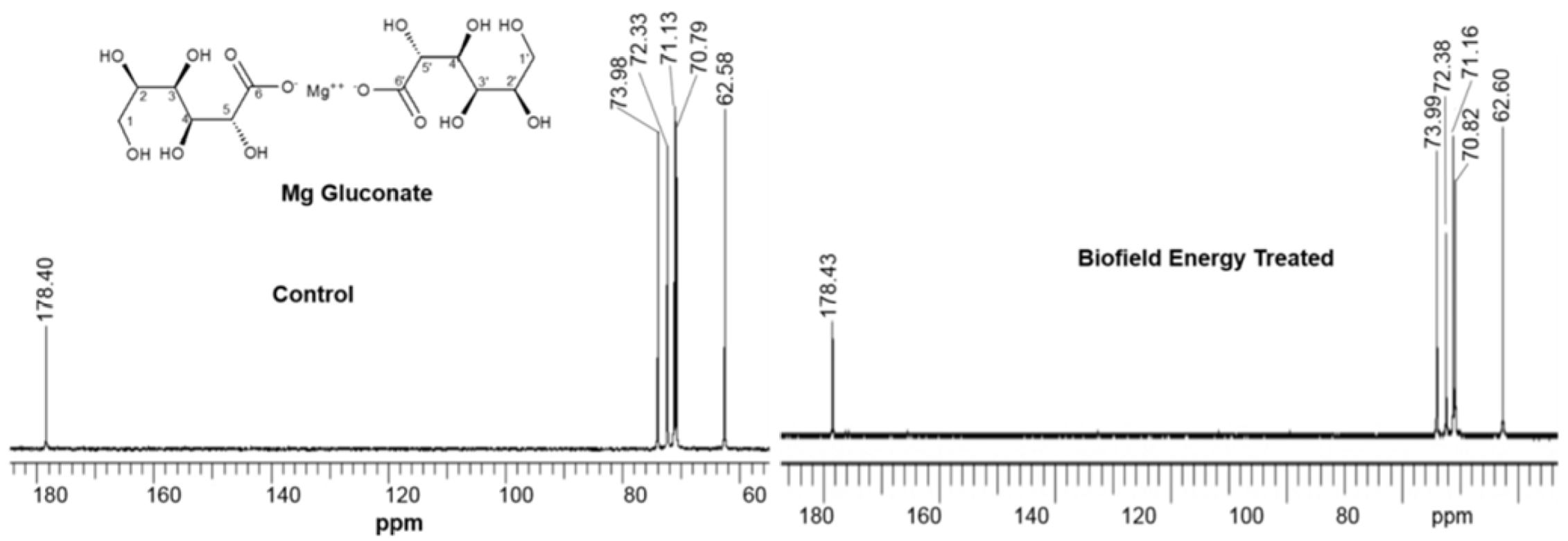 Structural and Natural Isotopic Abundance Analysis of Magnesium