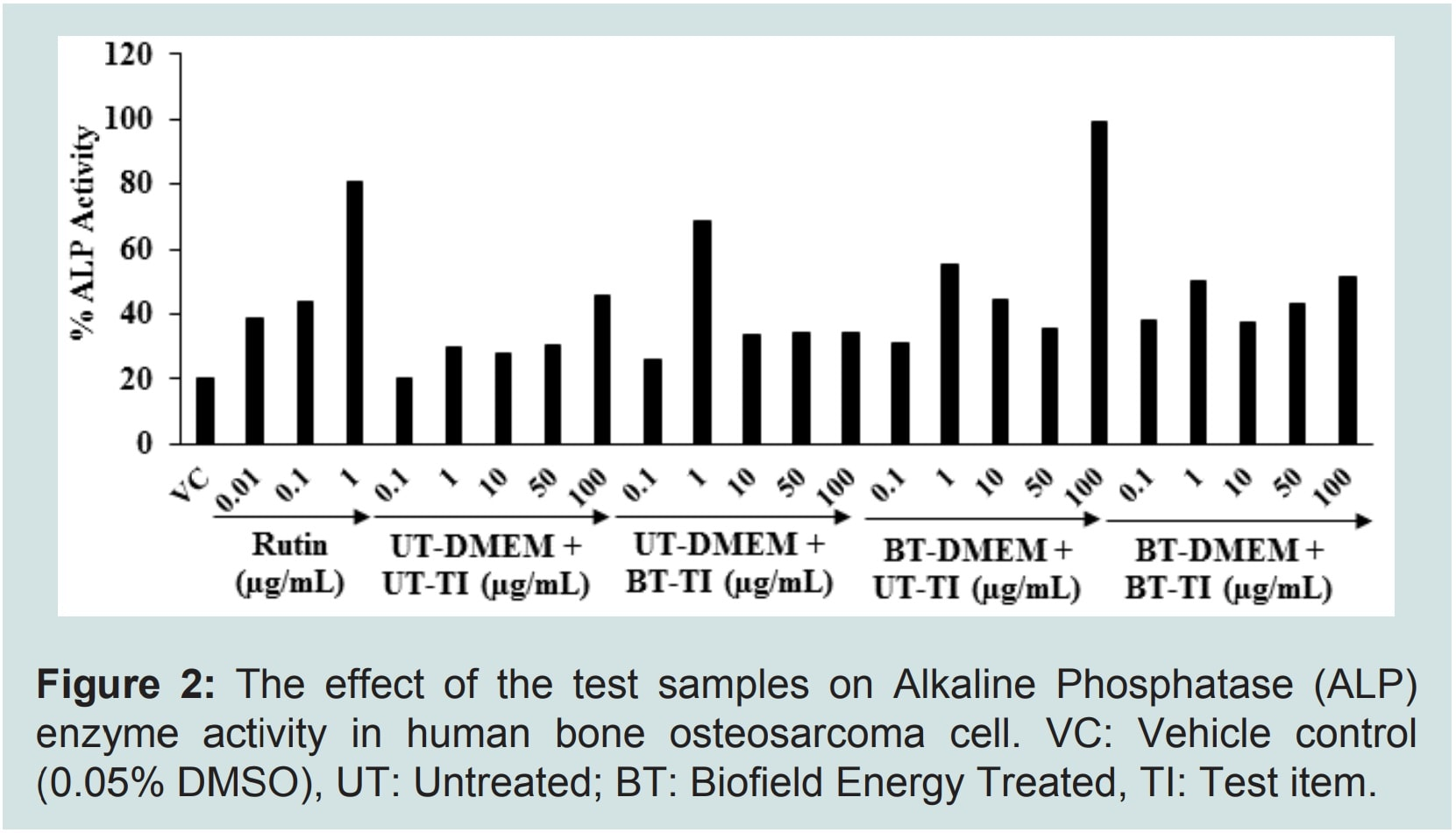 Evaluation of Bone Mineral Density and Biochemical Parameters of